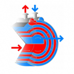 funzionamento scambiatori di calore a spirale